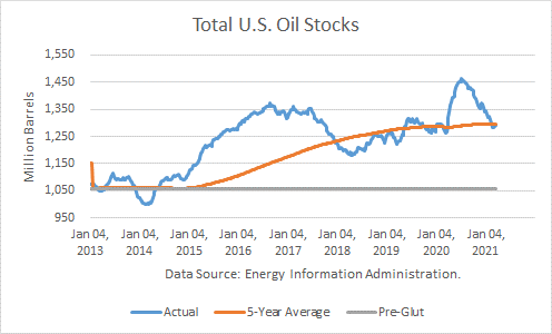 Total US Petroleum Stocks