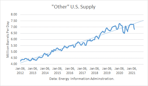 Other US Petroleum Supply