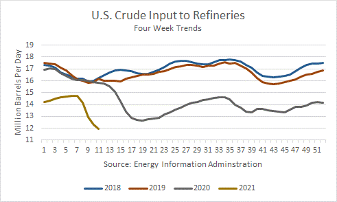 US Crude Input To Petroleum Refineries