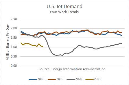 US Jet Fuel Demand