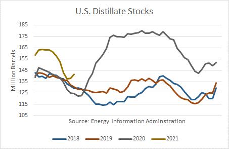 US Distillate Stocks