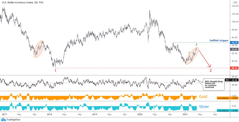 Bitcoin Update: Daily Chart Dollar
