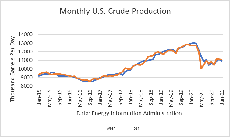 Crude Production Steady In January 2021