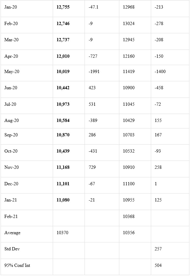 Crude Production Numbers