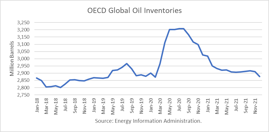 OECD Global Oil Inventories