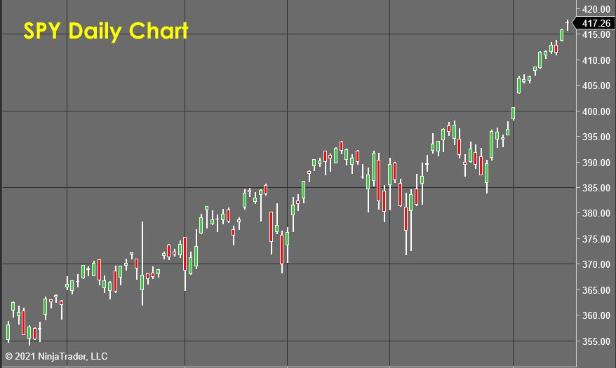 SPY Daily Chart - Stock Market Forecast
