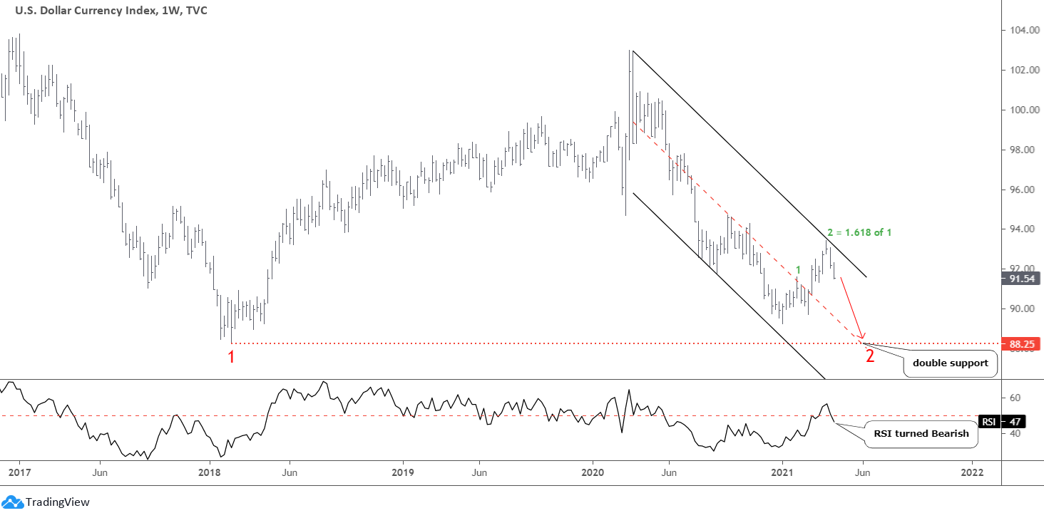 Gold & Silver: The Dollar Shows The Way