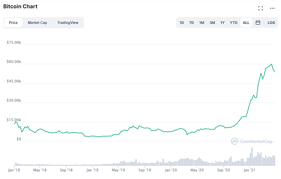 Cryptocurrency - Bitcoin Chart
