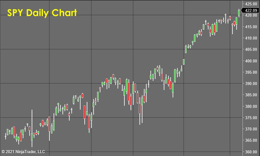 Stock Market Forecast SPY Daily Chart