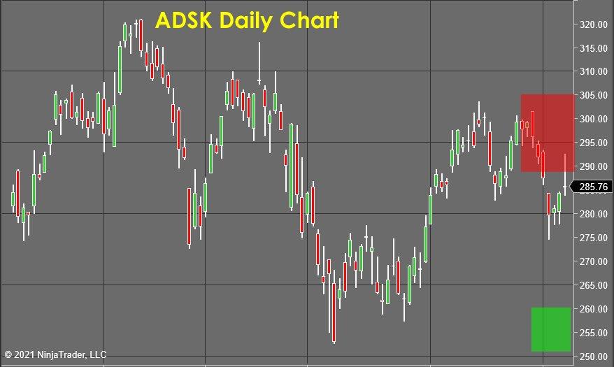 Stock Market Forecast ADSK Daily Chart