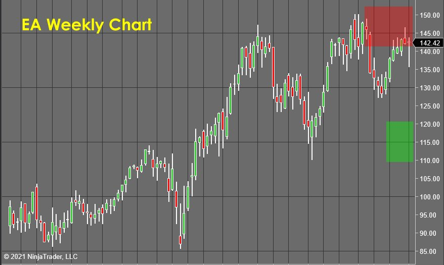 Stock Market Forecast EA Weekly Chart
