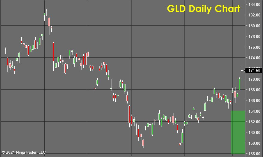 GLD Daily Chart