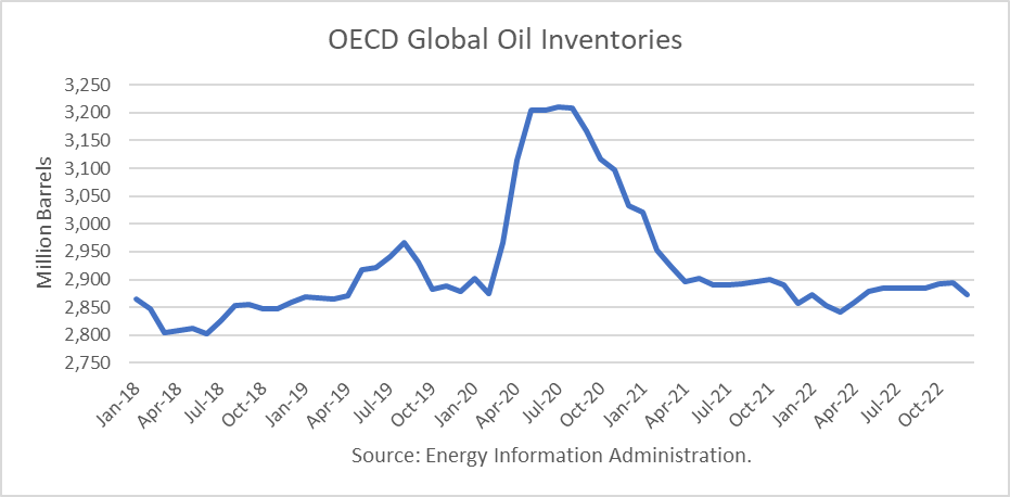 OECD Global Crude Oil Inventories