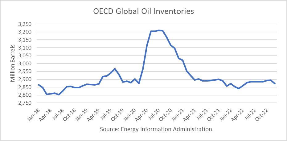 OECD Global Crude Oil Inventories