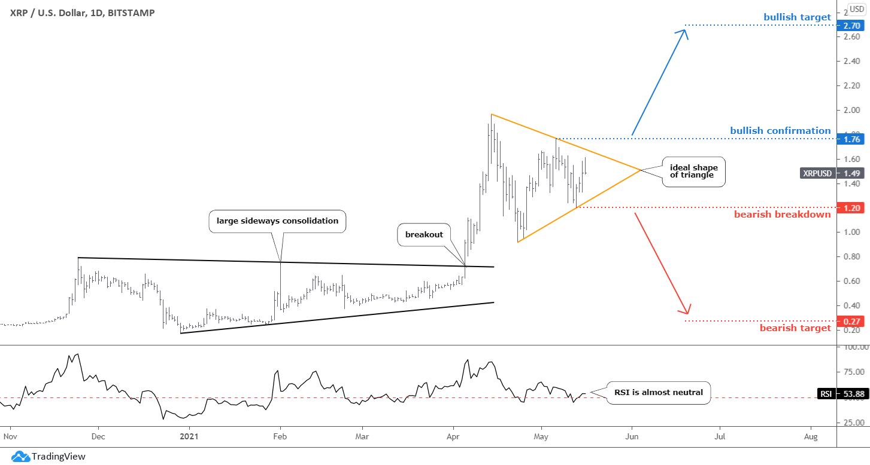 Bitcoin: Ripple Daily Chart
