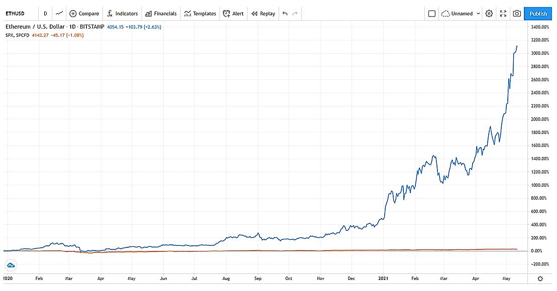 Buy Ethereum Today!