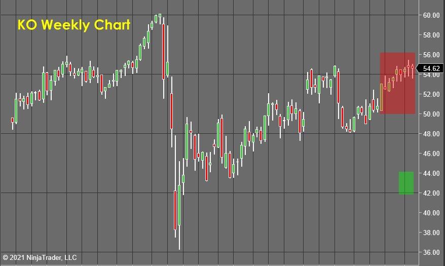 KO weekly Chart - Stock Market Forecast
