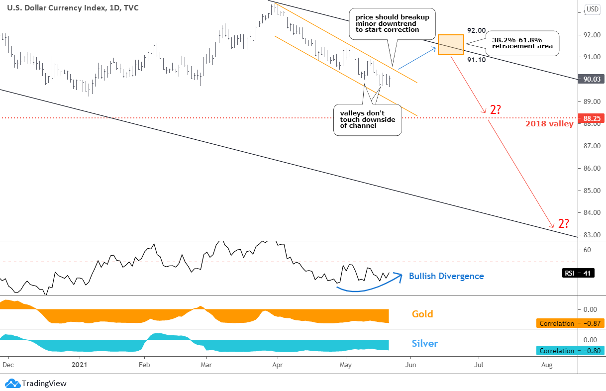 Dollar, Gold, Silver Update: Daily US Dollar Chart