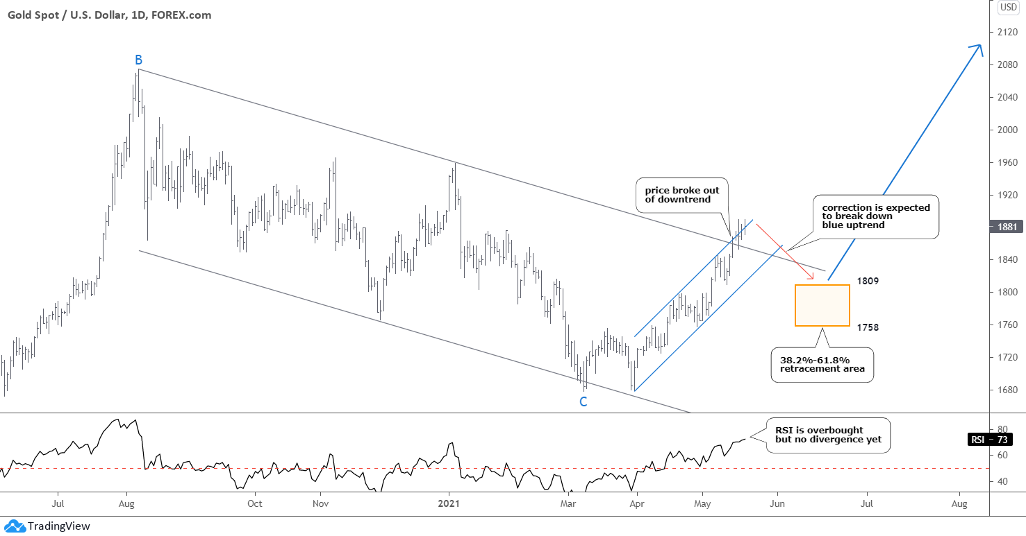 Dollar, Gold, Silver Update: Daily Gold Chart