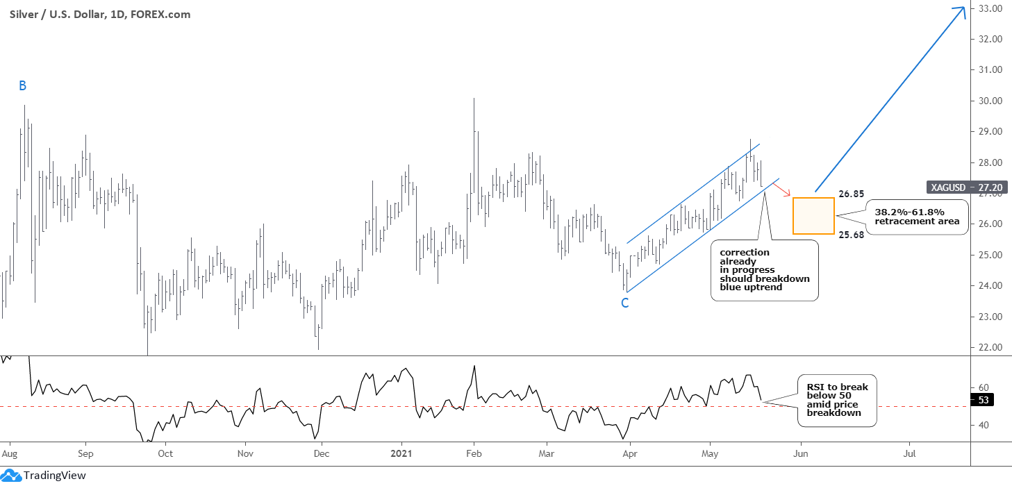Dollar, Gold, Silver Update: Daily Silver Chart