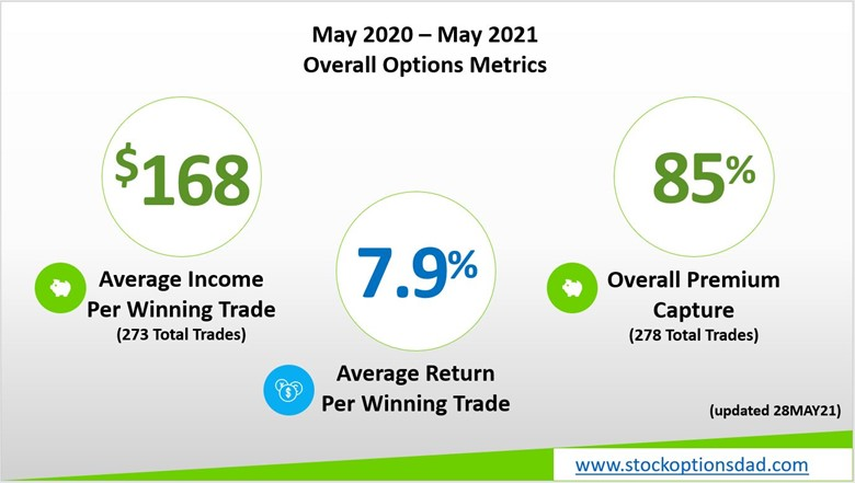 options trading results