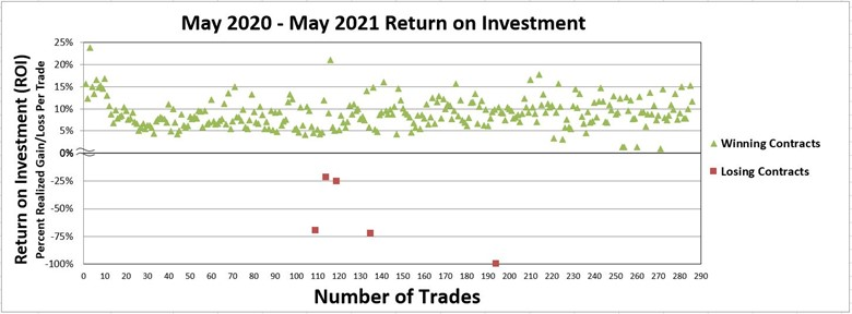 return on option investment