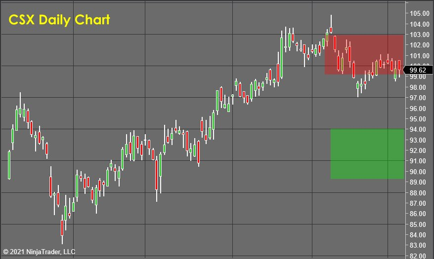CSX Daily Chart - Stock Market Forecast