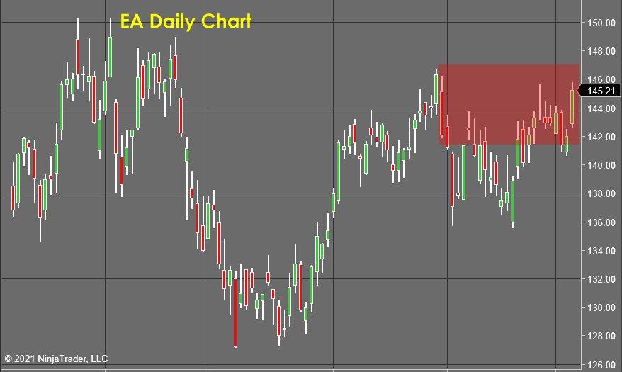 EA Daily Chart - Stock Market Forecast