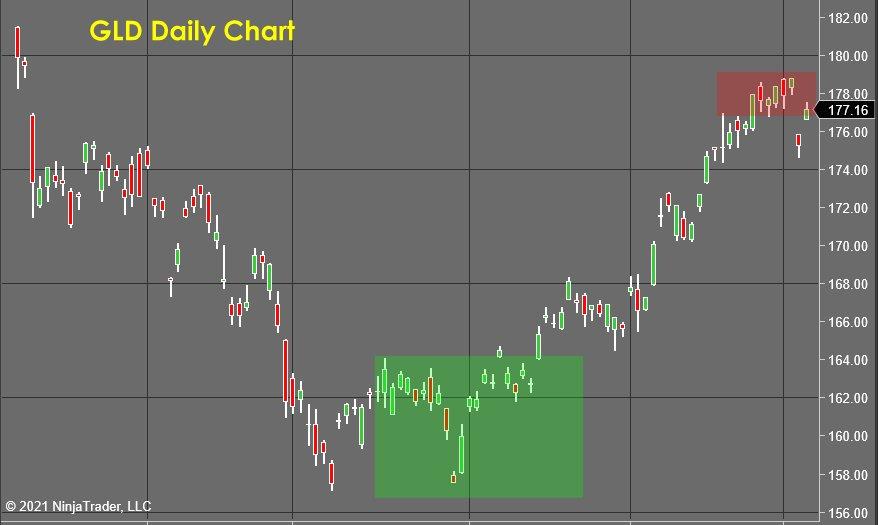 GLD Daily Chart - Stock Market Forecast
