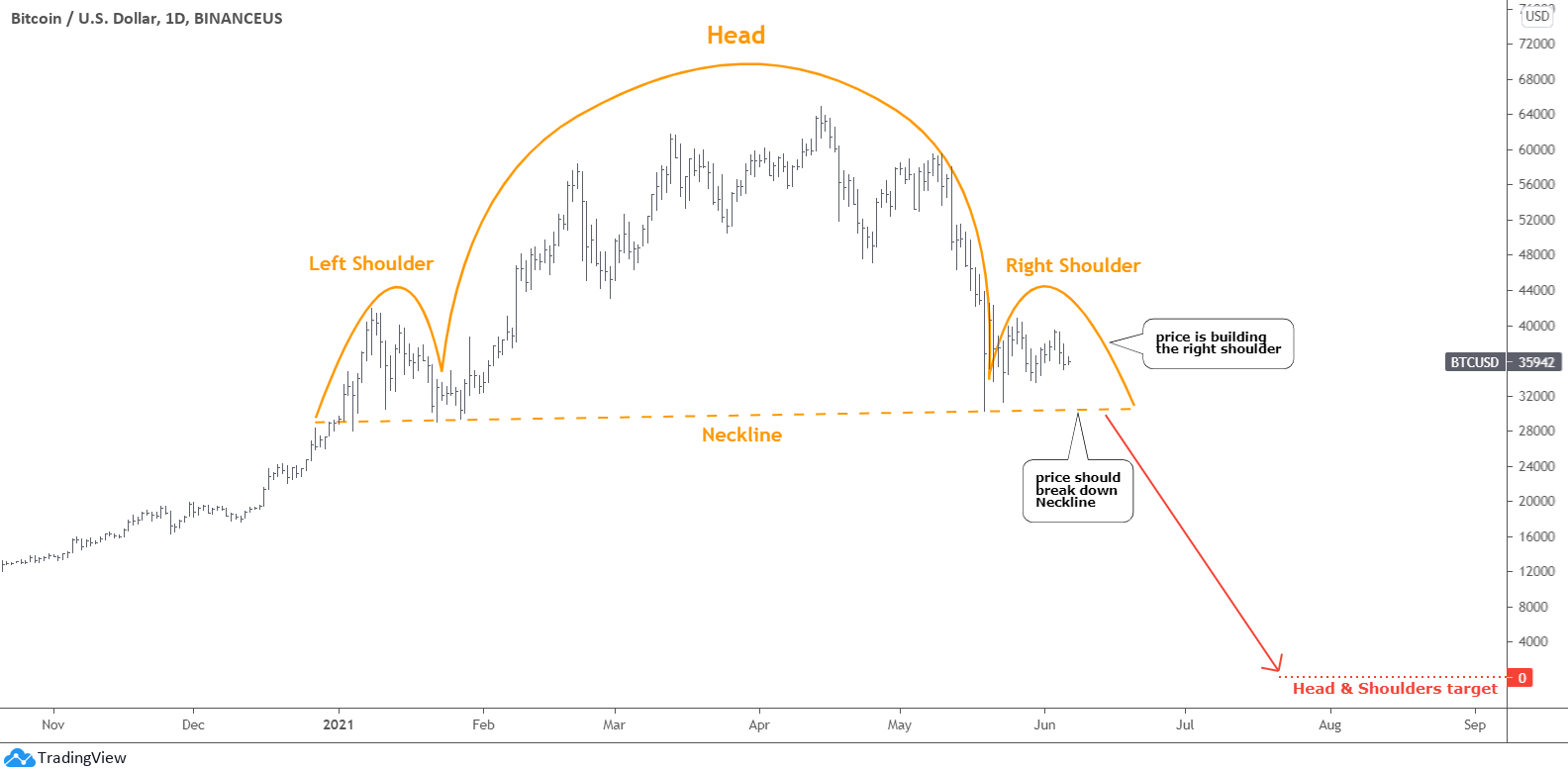 Bitcoin Head and Shoulders Pattern