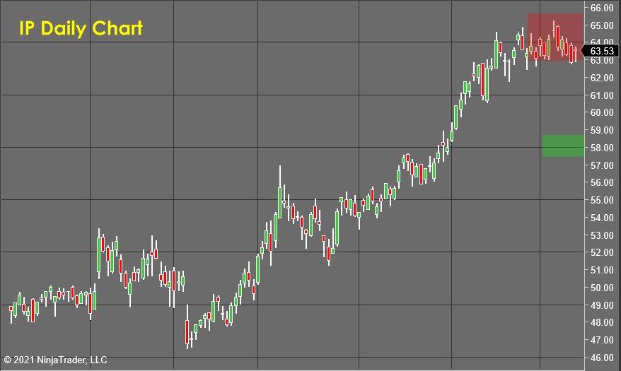 IP Daily Chart - Stock Market Forecast