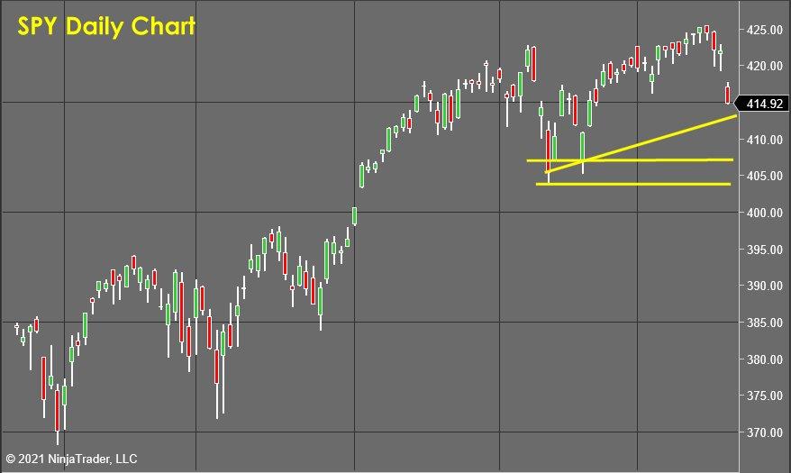 SPY Daily Chart- Stock Market Forecast