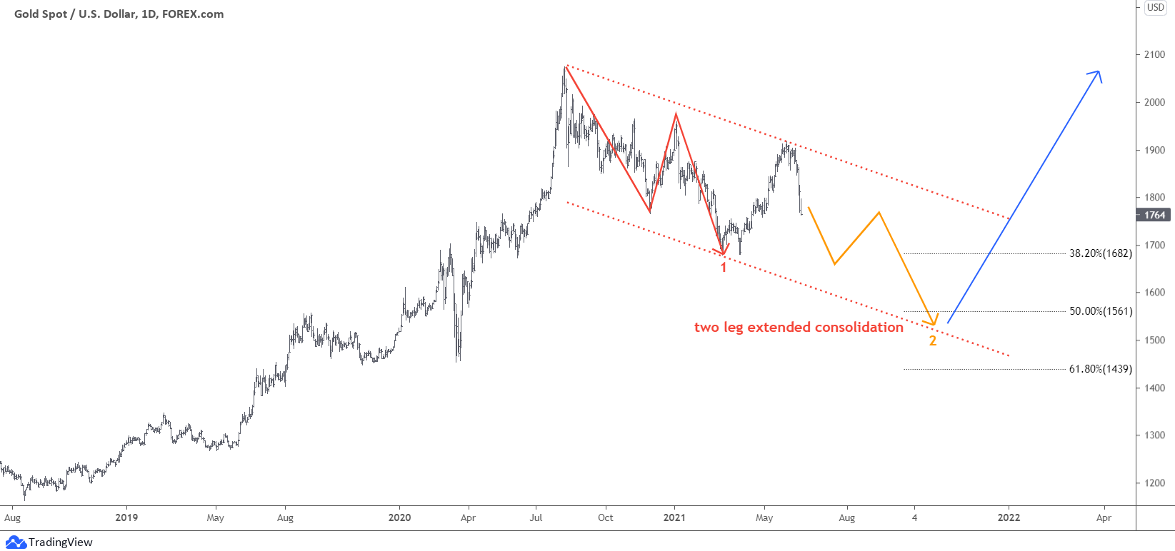 Daily Chart Gold