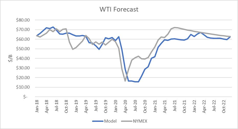 WTI Forecast