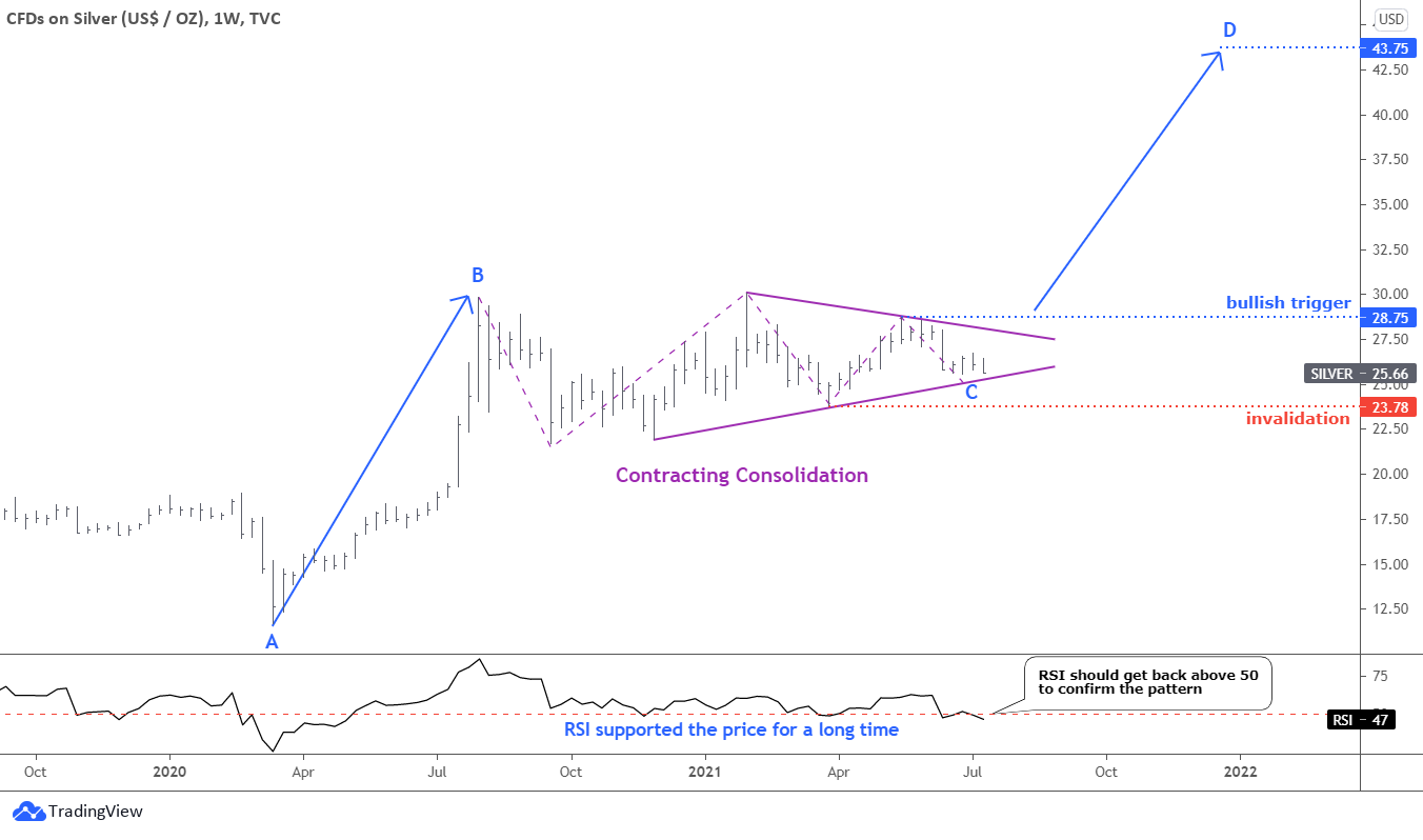 Weekly Silver Chart