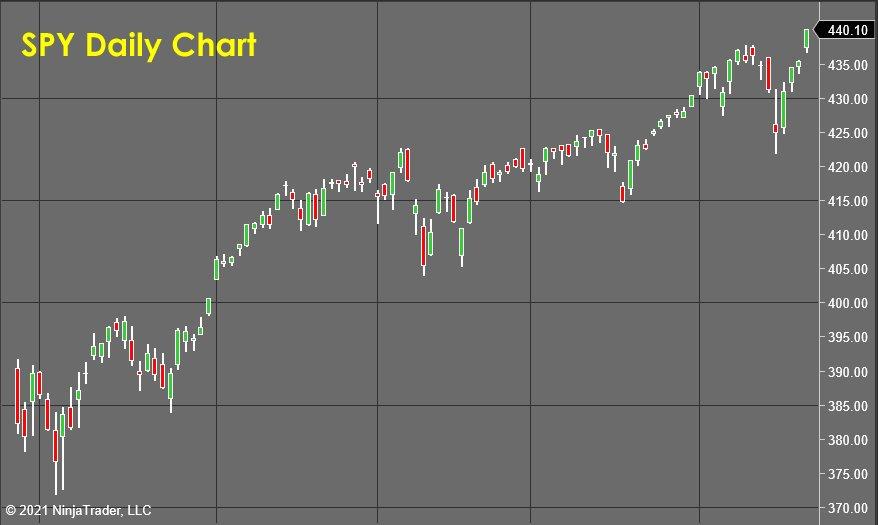 SPY Daily Chart - Stock Market Forecast