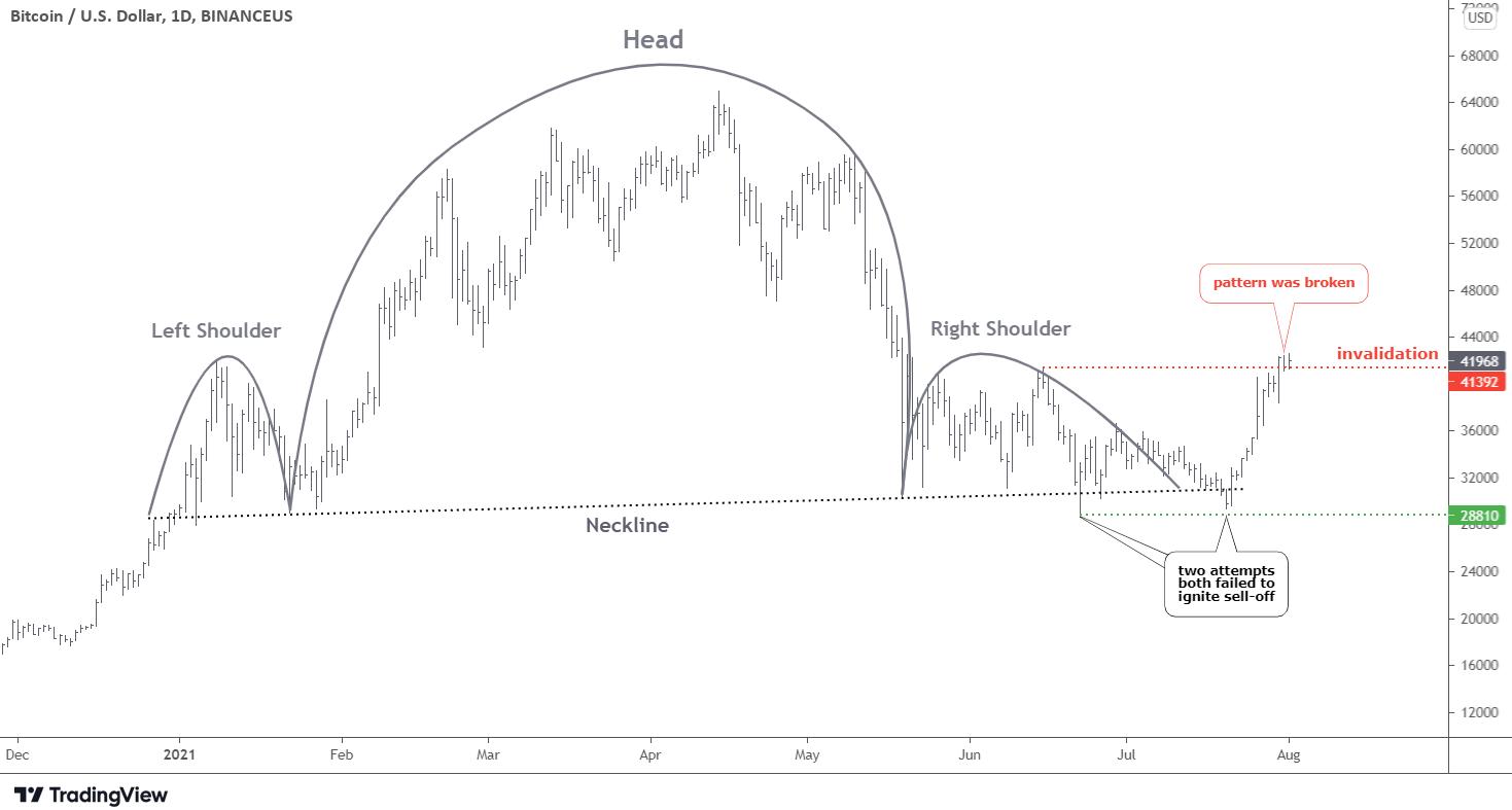 Bitcoin Head And Shoulders Chart