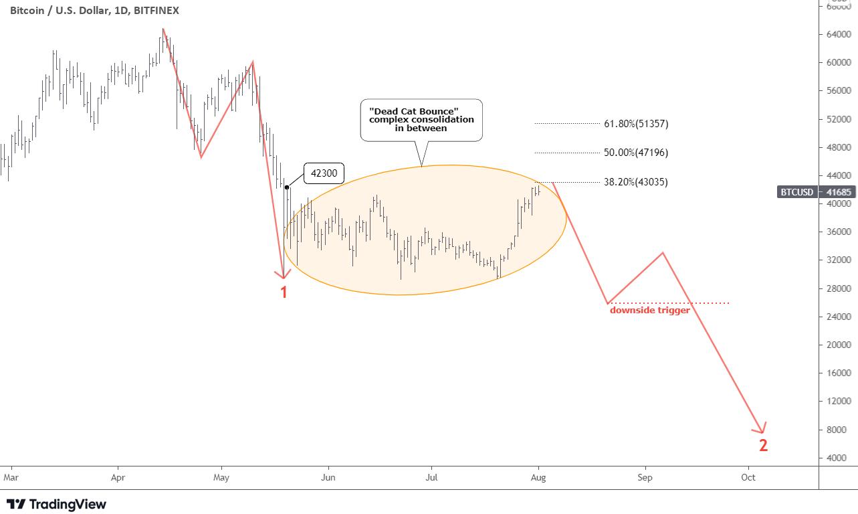 Bitcoin Dead Cat Bounce Chart