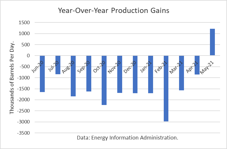 Year Over Year Crude Production Gains