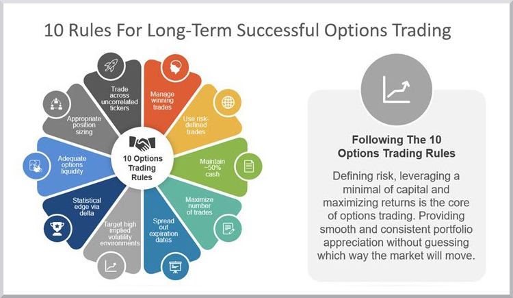 10 Rules For Successful Options Trading