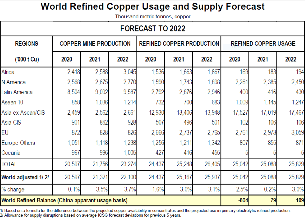 Copper Forecast