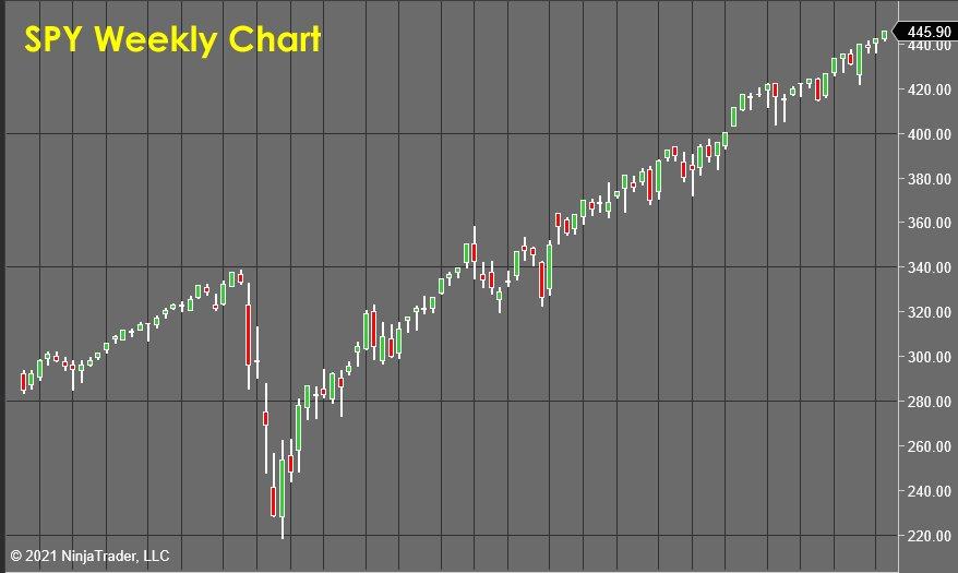 SPY Weekly Chart - Stock Market Forecast