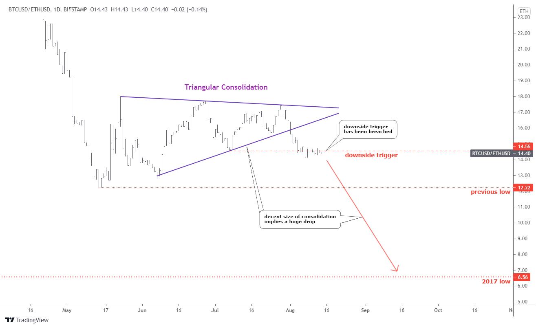 Bitcoin/Ethereum Ratio Chart