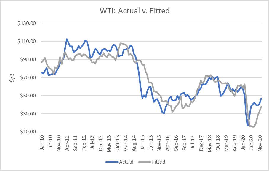 WTI Actual vs Fitted