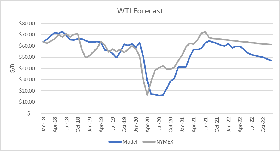 WTI Crude Oil Forecast