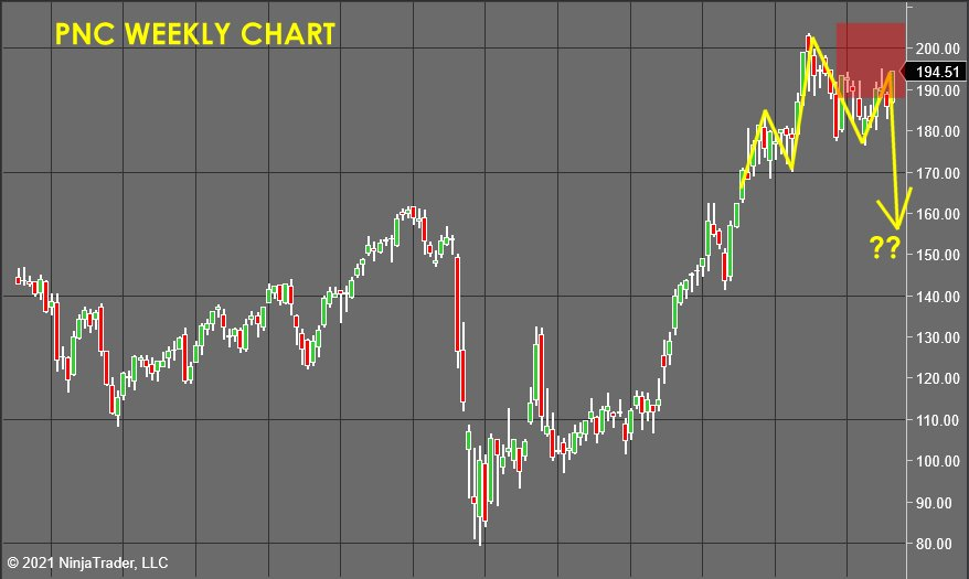 PNC Weekly Chart - Stock Market Forecast