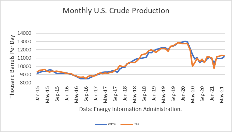 Monthly US Crude Oil Production