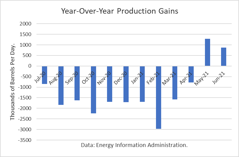 Year Over Year Oil Production Gains