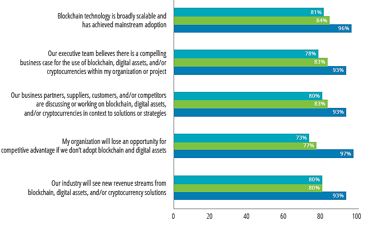 Blockchain Survey Results