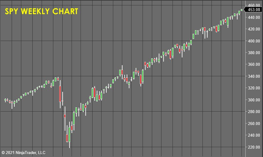 SPY Weekly Chart -Stock Market Forecast